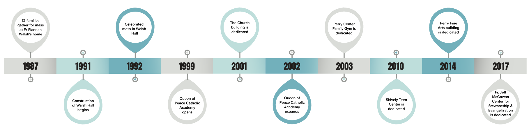 Queen of Peace Timeline